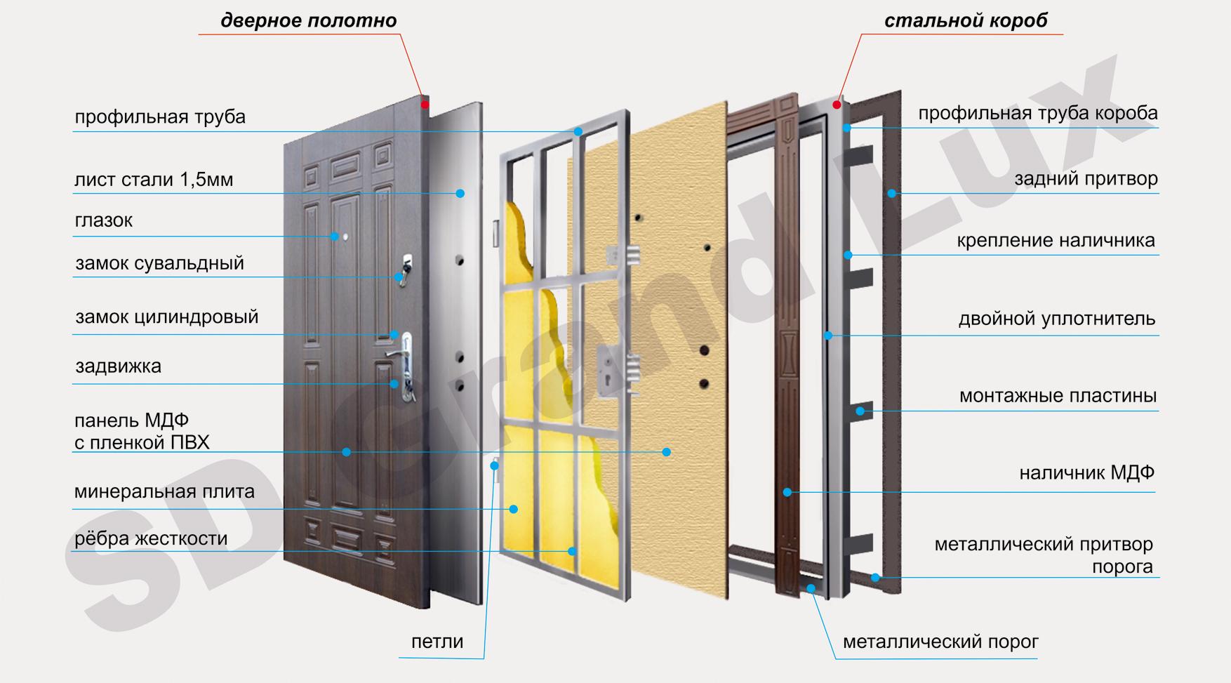 входные металлические двери изготовление доставка монтаж