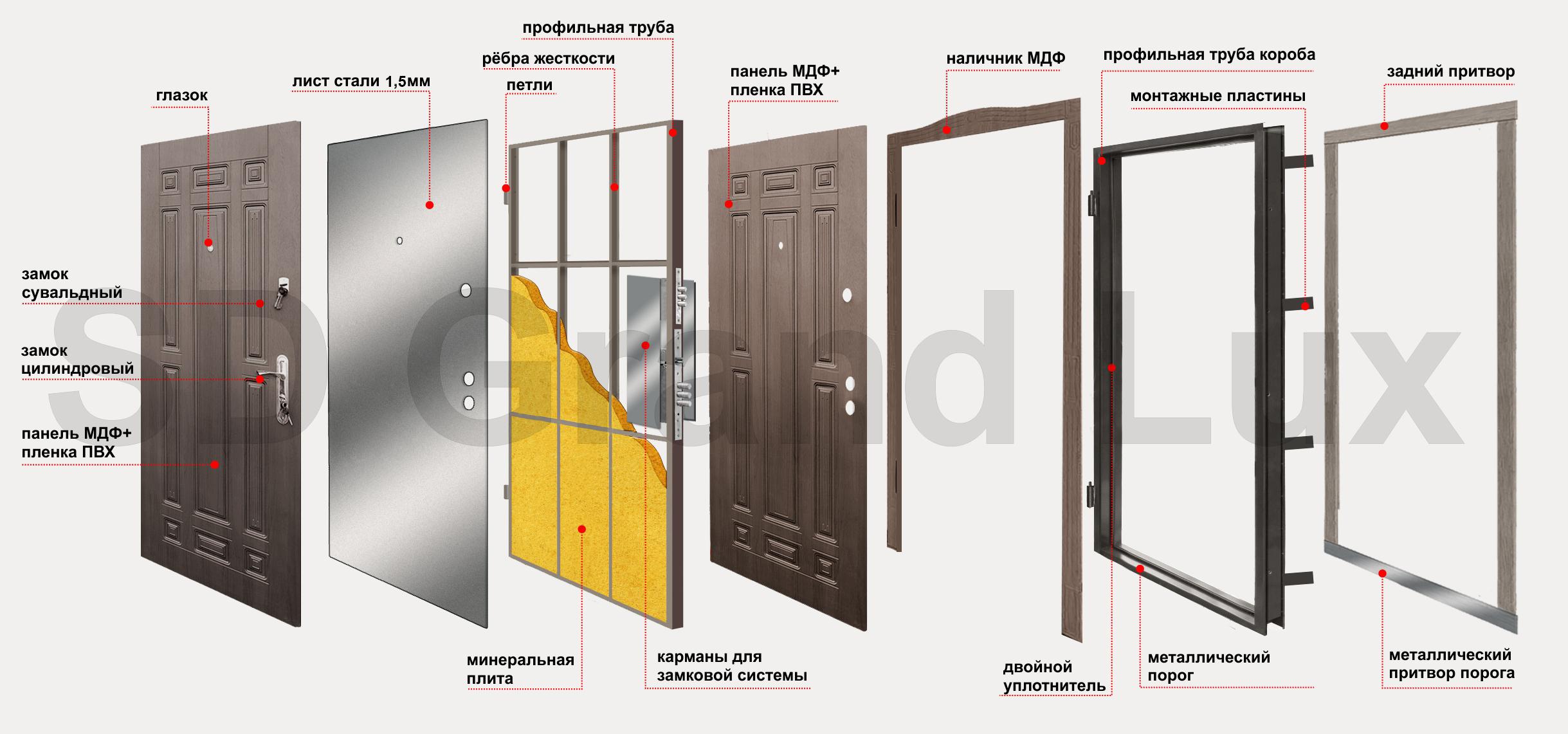 двери стальные двери металлические двери железные двери