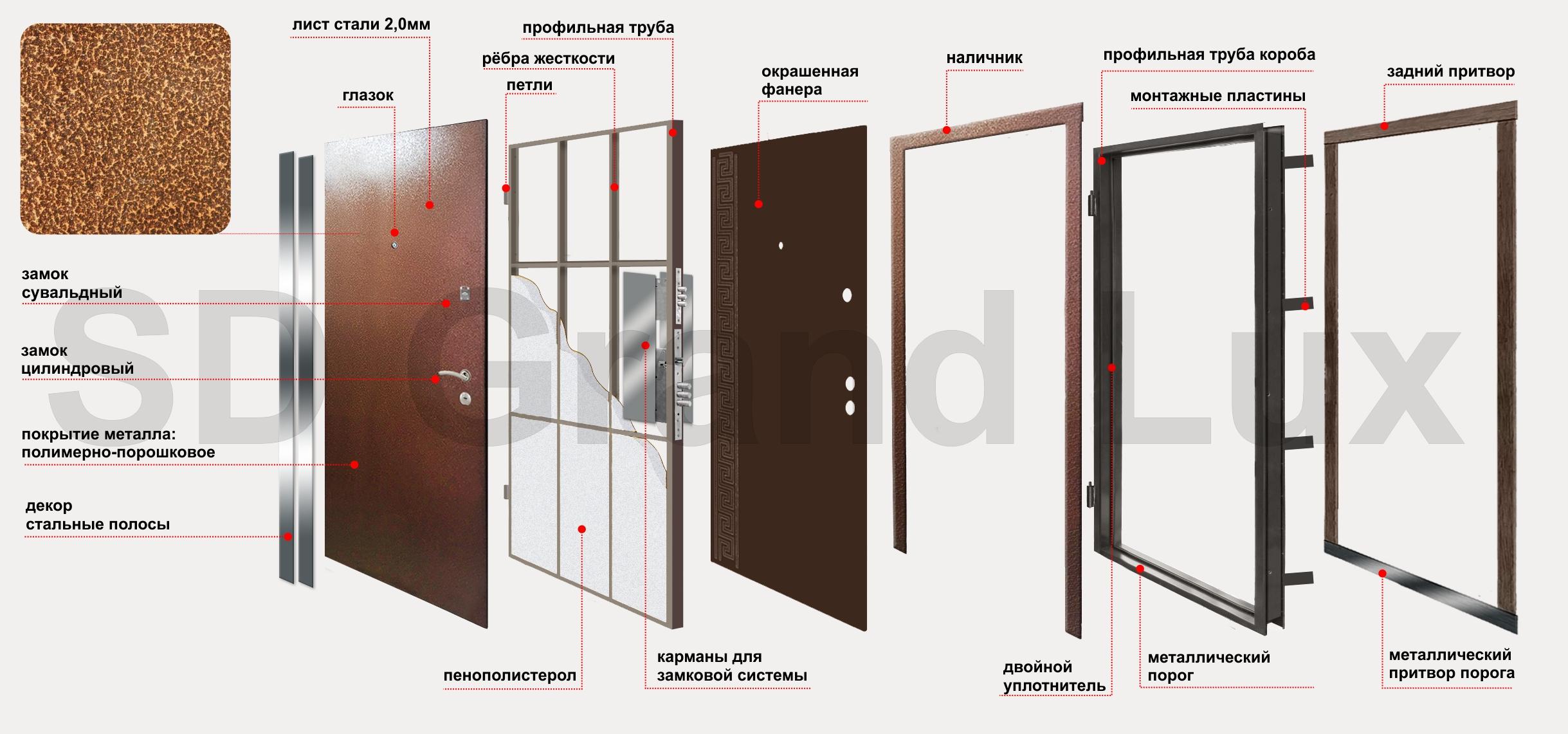 оптимальные стальные двери для установки на улицу